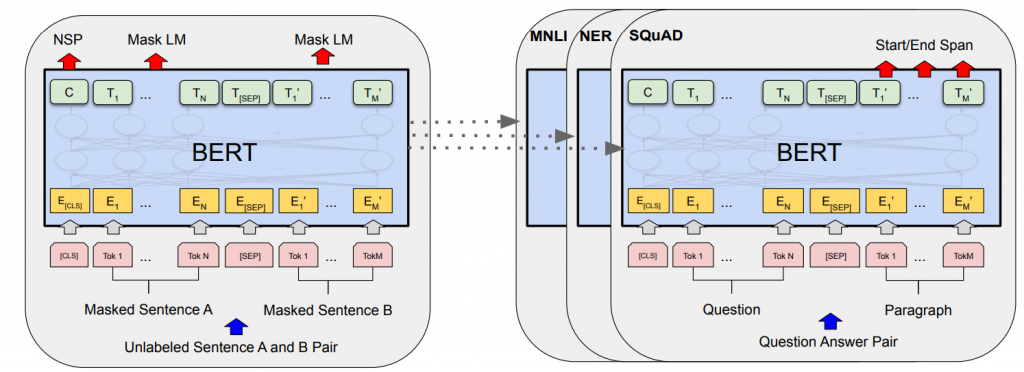 Destripando a BERT: Nuevo modelo de Google NLP 3